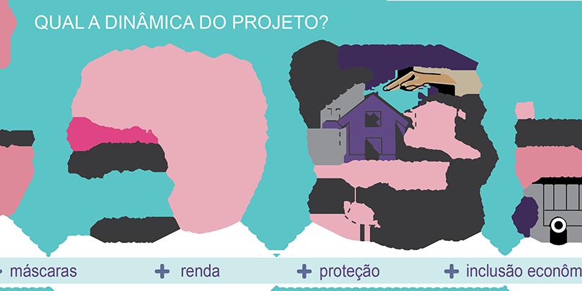 Máscara + Renda, da Rede Asta, gera renda e distribui produçãolocalmente